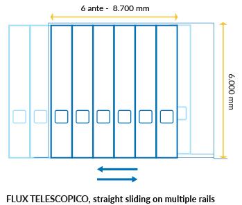 Maximum dimensions FLUX TELESCOPICO IMVA